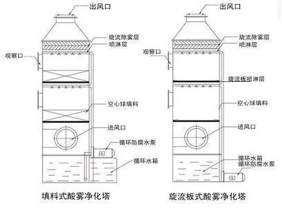 保ding锅炉tuo硫塔结构示意图